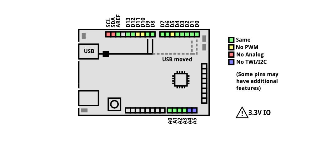Arduino Pin Equivilent